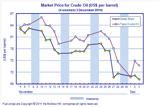 market equilibrium of crude oil Define the equilibrium concept in this case and solve for the equilibrium o what is the mark-up charged by saudi arabia and iran given the show transcribed image text question 3 multi-plant monopolyduopoly] consider the global market for crude oil, consisting of saudi arabia, iran, and the.
